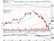 200 and 50 Day moving averages, RSI, MACD