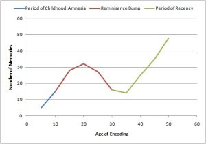 Lifespan_Retrieval_Curve