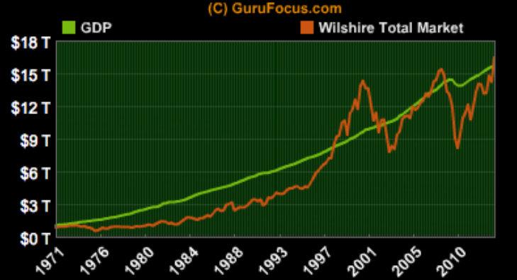 gdp-wilshire-total-market