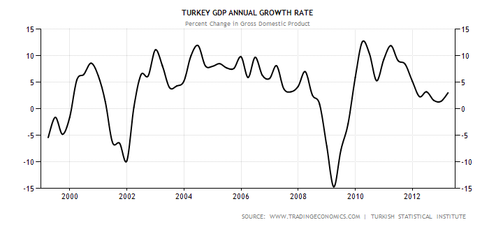 turkey-gdp-growth-annual