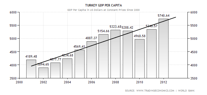 turkey-gdp-per-capita