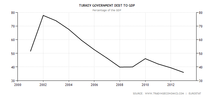 turkey-government-debt-to-gdp